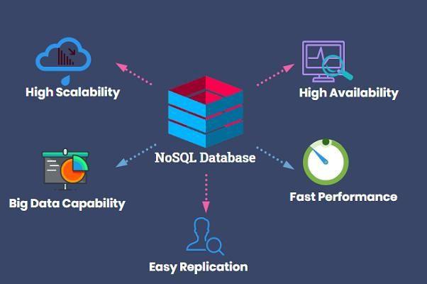 Cơ sở dữ liệu mongoDB