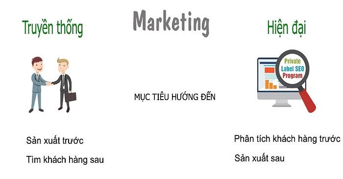 Marketing là gì? Tại sao Marketing quan trọng đối với doanh nghiệp 1