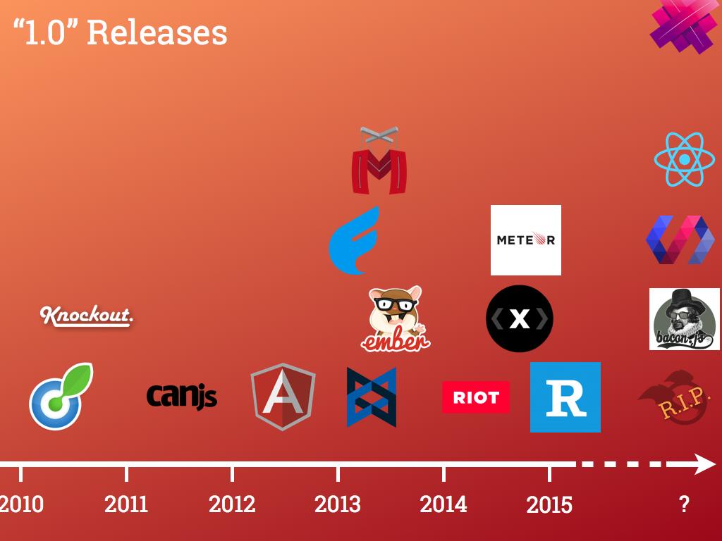 Lập trình Web Front-end đã thay đổi như thế nào sau 10 năm – Phần 1 | Từ  coder đến developer – Tôi đi code dạo