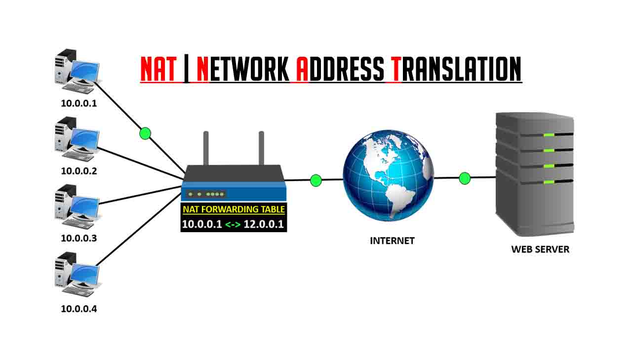 What is NAT in Networking | How NAT works | Advantages and disadvantages of  NAT | LEARNABHI.COM