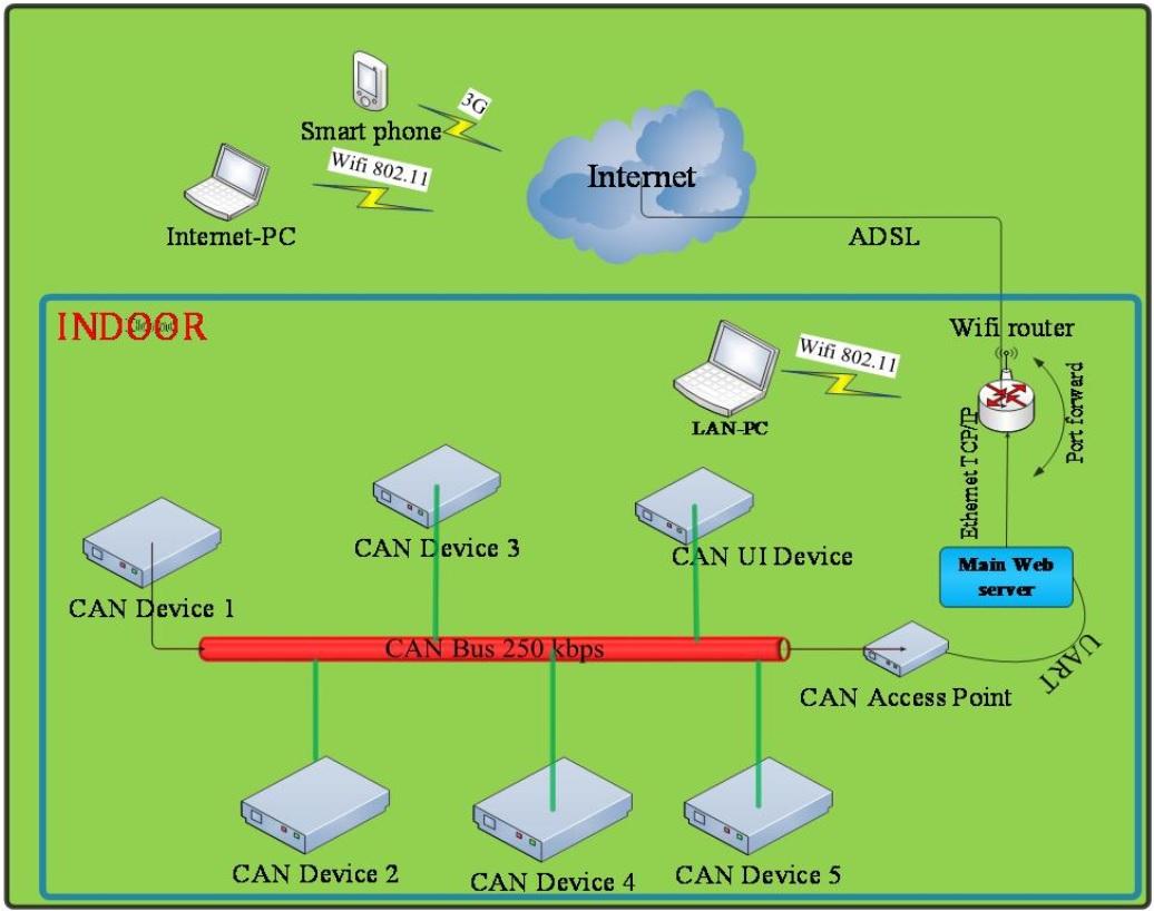Hệ thống giám sát và điều khiển sử dụng mạng CAN và web server được nhúng -  Kỹ Thuật Lý Thú