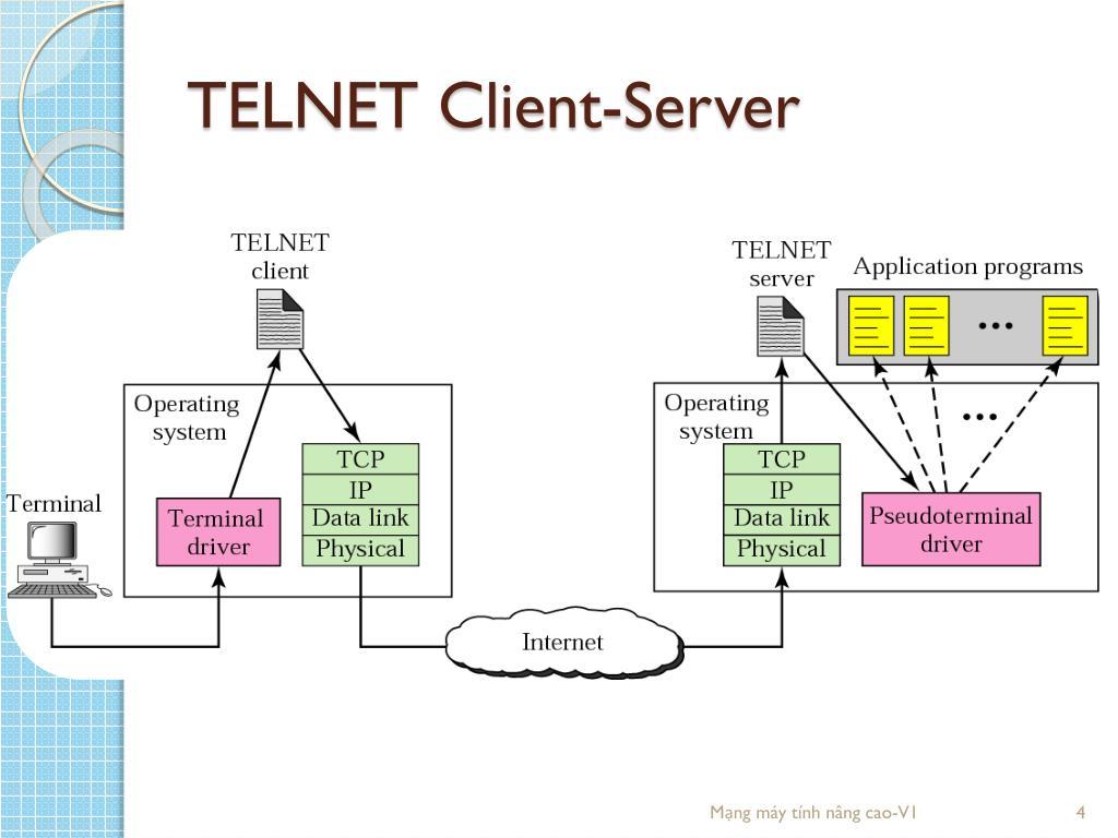 PPT - Giao thức TELNET & SSH PowerPoint Presentation, free download -  ID:6389366