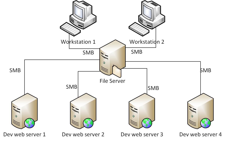 Website Server là gì? Điều bạn cần biết